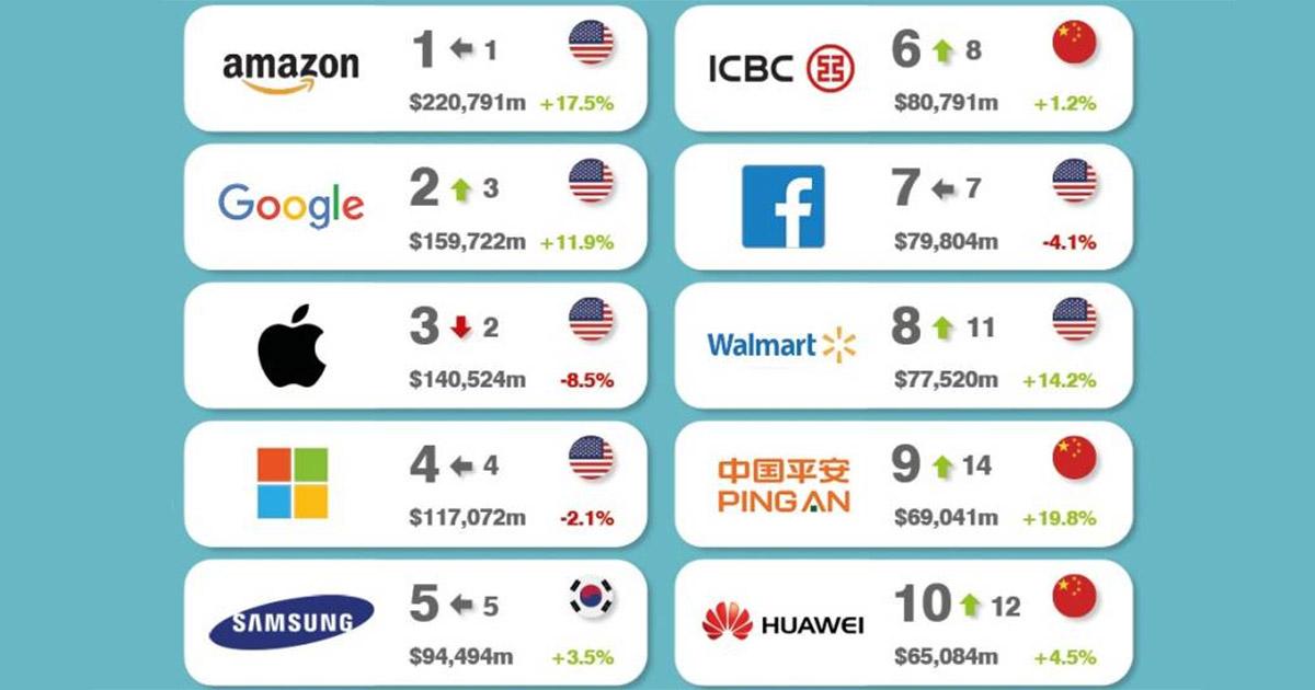 Dies sind die wertvollsten Marken der Welt.