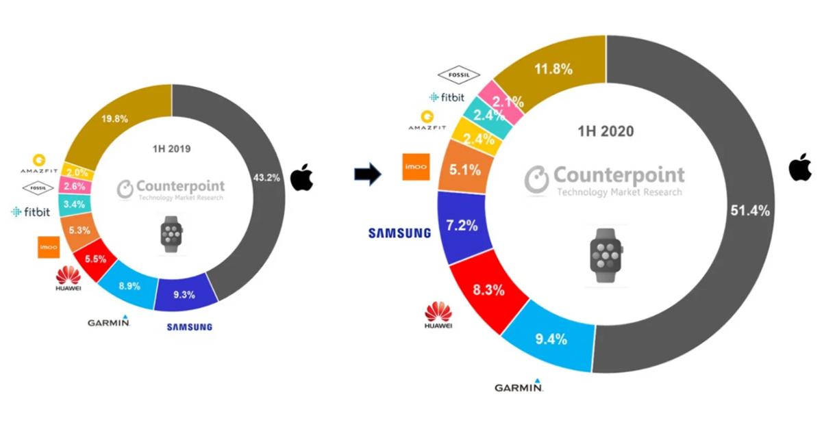 Mehr als die Hälfte des globalen Smartwatch-Umsatzes ging an Apple (Foto: Counterpoint).